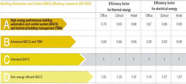 BAC efficiency classes to EN15232.